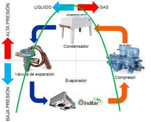 Ciclo de refrigeración industrial