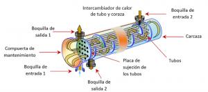 •Disipador de calor de Carcasa y tubo